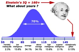 The BGI project is sequencing DNA from IQ outliers comparable to Einstein (taken from rosemaryschool.org via Bing Images).