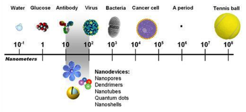 Nanometer dimensions of common objects (taken from piterest.com via Bing Images).