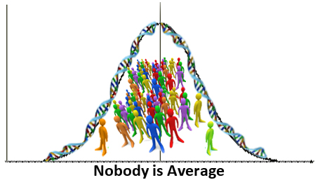 Nobody is average but what to do about it? That is the challenge of individualized disease prevention based on genomics. Taken from one of a series of must-read postsin blogs.cdc.gov via Bing Images.
